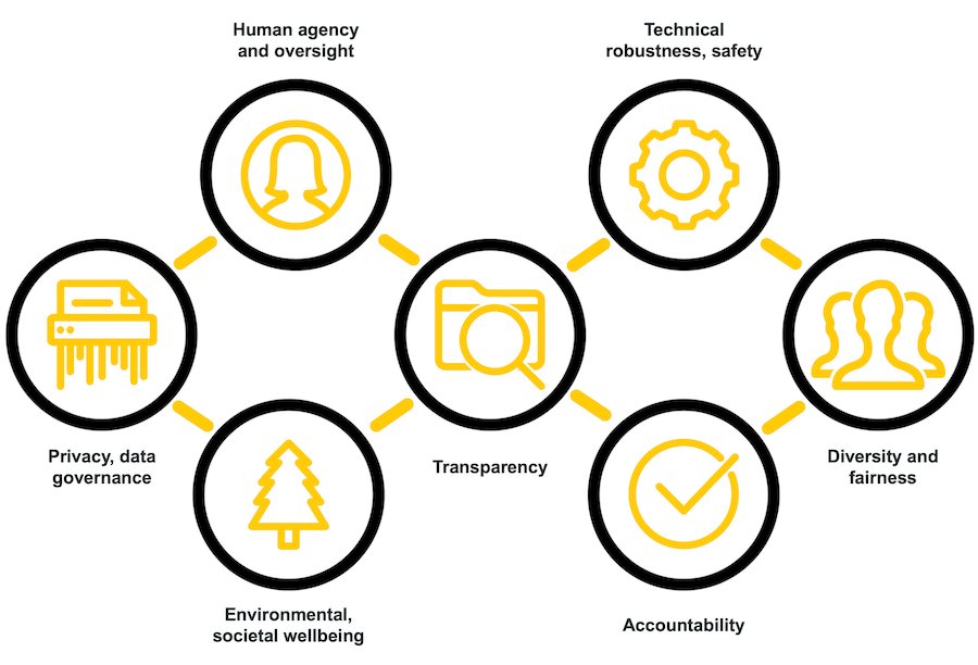 Images of the Seven requirements for trustworthy AI